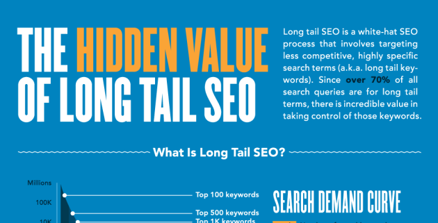 Long Tail SEO Power